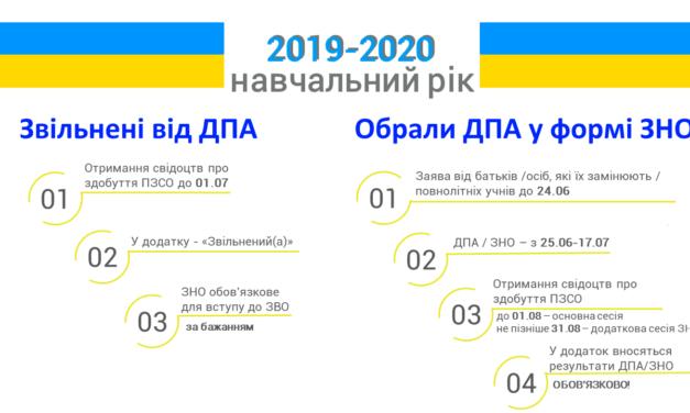 Зовнішнє незалежне оцінювання 2020